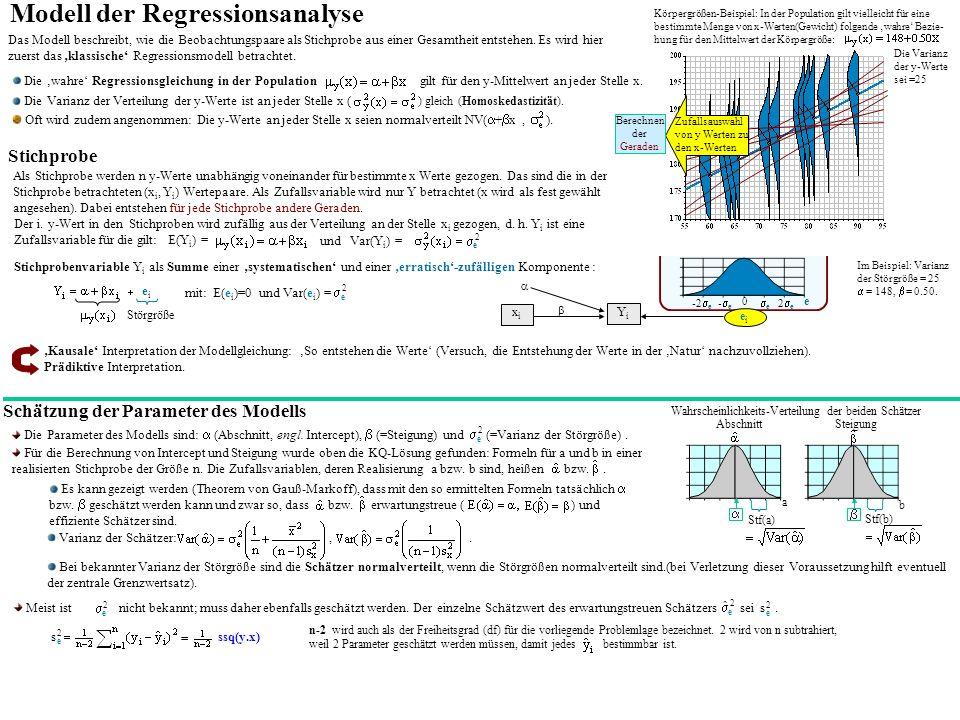 Modell der Regressionsanalyse Die Varianz der y-Werte sei =25 Körpergrößen-Beispiel: In der Population gilt vielleicht für eine bestimmte Menge von x-Werten(Gewicht) folgende wahre Bezie- hung für den Mittelwert der Körpergröße: Das Modell beschreibt, wie die Beobachtungspaare als Stichprobe aus einer Gesamtheit entstehen.