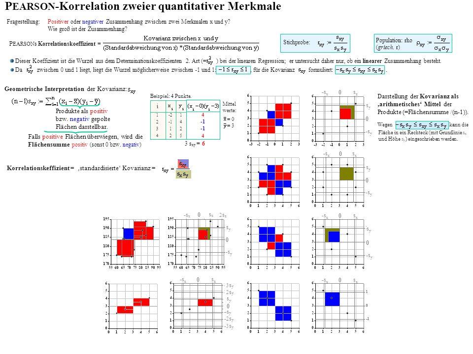 P EARSON -Korrelation zweier quantitativer Merkmale Fragestellung: Positiver oder negativer Zusammenhang zwischen zwei Merkmalen x und y.