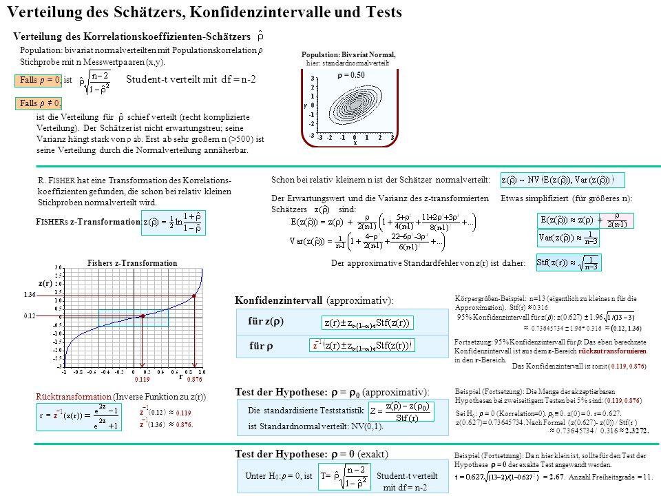 Simulierte Wahrscheinlichkeitsverteilung des z-transformierten Korrelationskoeffizienten : E( ) =.
