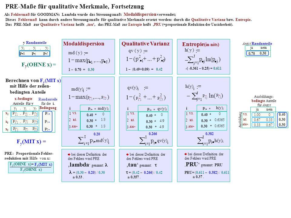 ) 1 i p J i p,...,max(1 : md(y) i Als Fehlermaß für GOODMANs Lambda wurde das Streuungsmaß: Modaldispersion verwendet; PRE: Proportionale Fehler- reduktion mit Hilfe von x: - F y (OHNE x) F y (MIT x) bei dieser Definition der des Fehlers wird PRE lambda genannt: x-bedingte Anteile für y yJyJ.yjyj.y1y1 p I xIxI......