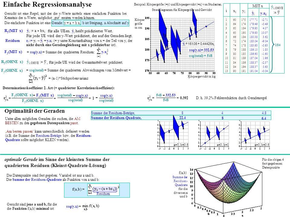 Einfache Regressionsanalyse Streudiagramm für Körpergröße und Gewicht Beispiel: Körpergröße (=y) und Körpergewicht (=x) von Studenten.