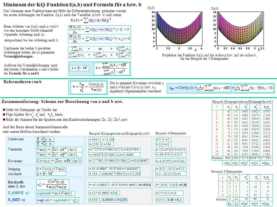 Minimum der KQ-Funktion f(a,b) und Formeln für a bzw.