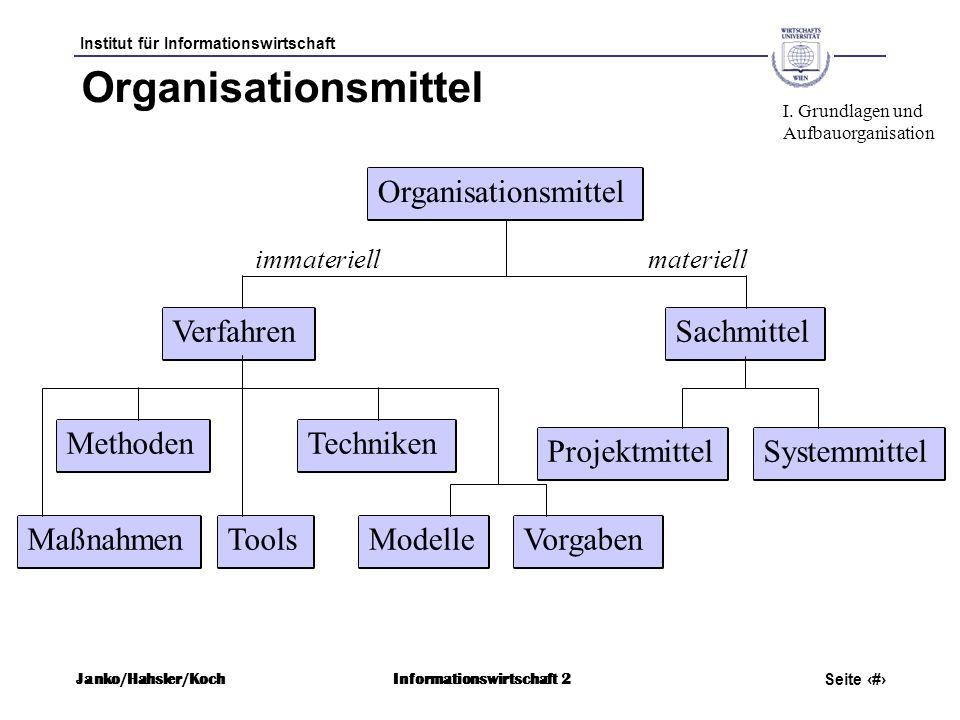 Institut für Informationswirtschaft Seite 11 Janko/Hahsler/KochInformationswirtschaft 2 Organisationsmittel Maßnahmen Organisationsmittel VerfahrenSac