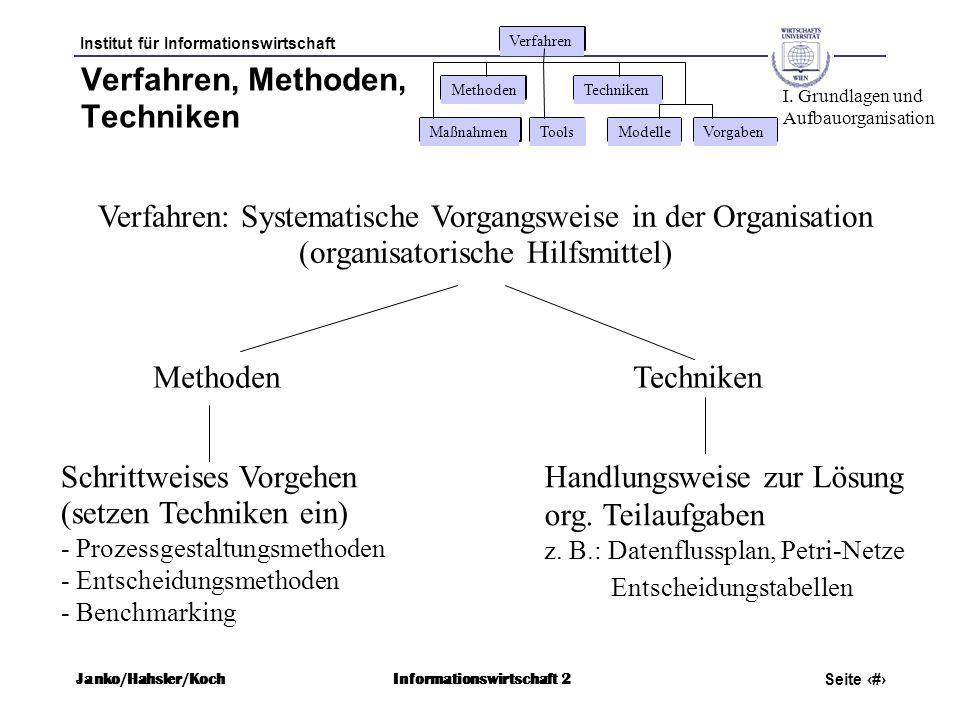 Institut für Informationswirtschaft Seite 13 Janko/Hahsler/KochInformationswirtschaft 2 Verfahren, Methoden, Techniken Verfahren: Systematische Vorgan