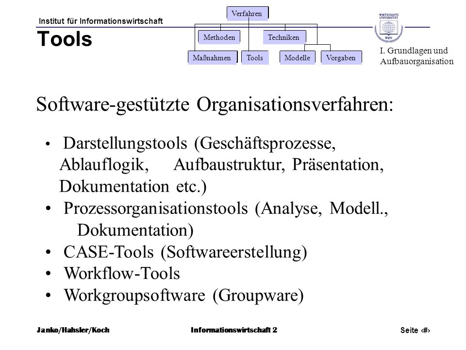 Institut für Informationswirtschaft Seite 17 Janko/Hahsler/KochInformationswirtschaft 2 Tools Software-gestützte Organisationsverfahren: Darstellungst
