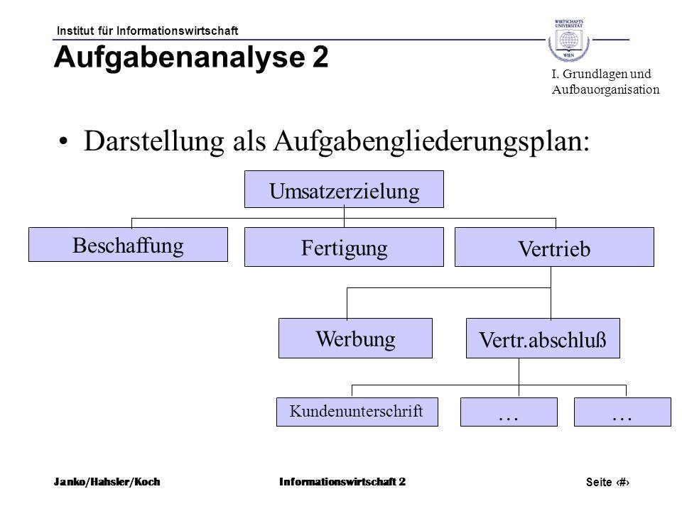 Institut für Informationswirtschaft Seite 20 Janko/Hahsler/KochInformationswirtschaft 2 Vertr.abschluß Aufgabenanalyse 2 Darstellung als Aufgabenglied