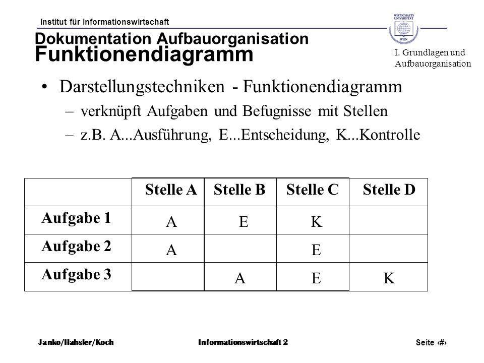 Institut für Informationswirtschaft Seite 58 Janko/Hahsler/KochInformationswirtschaft 2 Dokumentation Aufbauorganisation Funktionendiagramm Darstellun
