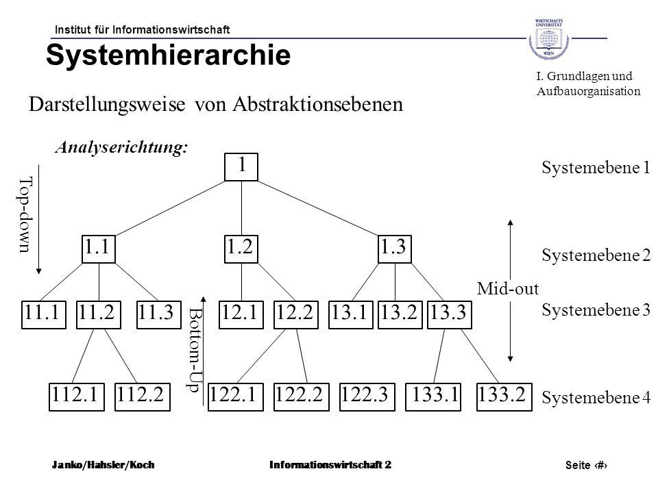 Institut für Informationswirtschaft Seite 60 Janko/Hahsler/KochInformationswirtschaft 2 Zusammenfassung Organisation ist ein dauerhaftes System zur Verrichtung von Aufgaben Aufgaben werden von Stellen (Stellenbeschreibung) erledigt (Funktionendiagramm) Stellen sind in der Organisation durch Unter- und Überordnung eingebunden (Organigramm) I.