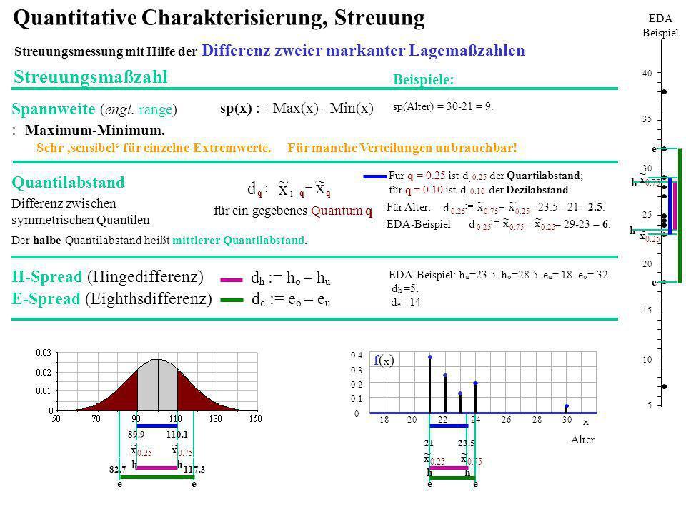 sp(Alter) = 30-21 = 9. sp(x) := Max(x) –Min(x) Spannweite (engl. range) : =Maximum-Minimum. Beispiele: Streuungsmaßzahl Sehr sensibel für einzelne Ext