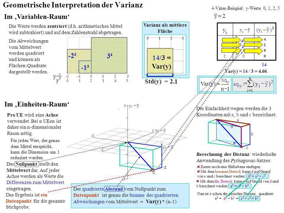 -2² n 1i 2 iy ) y y(:sq 1n :Var(y) y Im Variablen-Raum Geometrische Interpretation der Varianz Die Abweichungen vom Mittelwert werden quadriert und kö