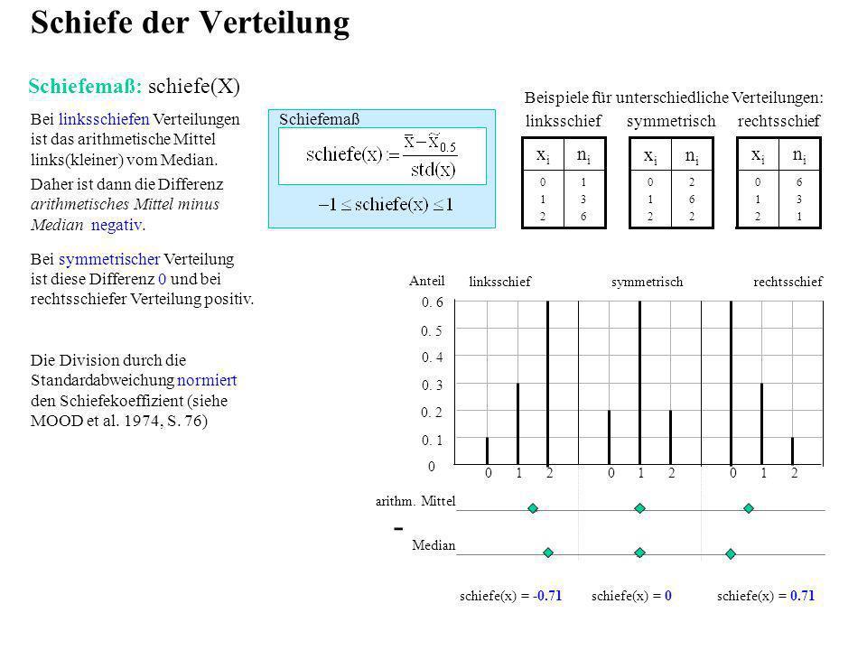 Bei linksschiefen Verteilungen ist das arithmetische Mittel links(kleiner) vom Median. Daher ist dann die Differenz arithmetisches Mittel minus Median