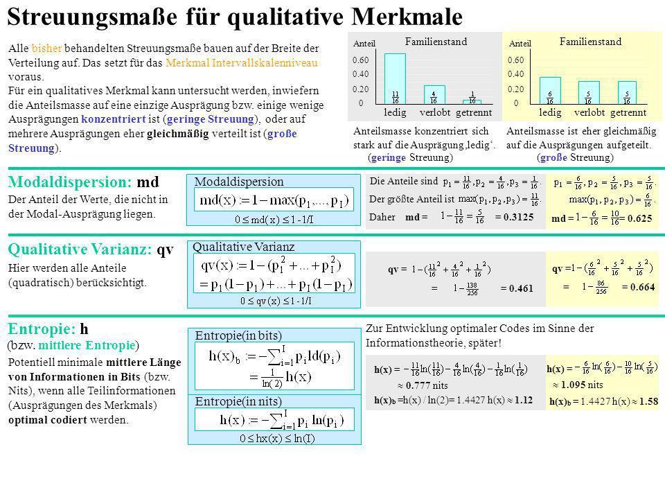 Streuungsmaße für qualitative Merkmale Alle bisher behandelten Streuungsmaße bauen auf der Breite der Verteilung auf. Das setzt für das Merkmal Interv