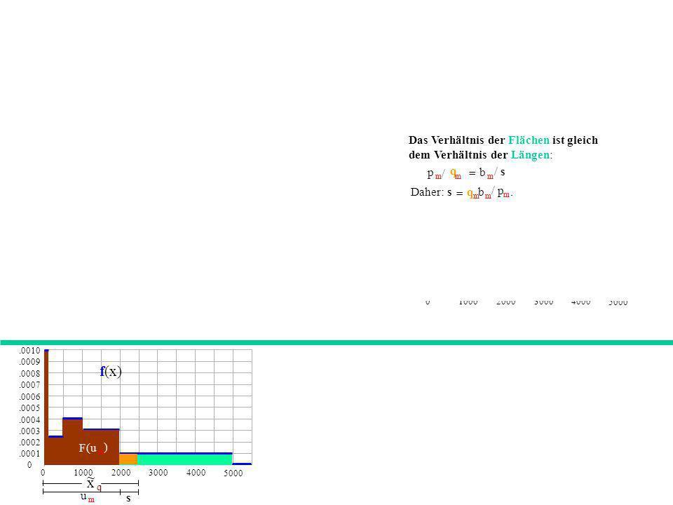 0.0001.0002.0003.0004.0005.0006.0007.0008.0009.0010 01000200030004000 5000 f(x) Das Verhältnis der Flächen ist gleich dem Verhältnis der Längen: p m /