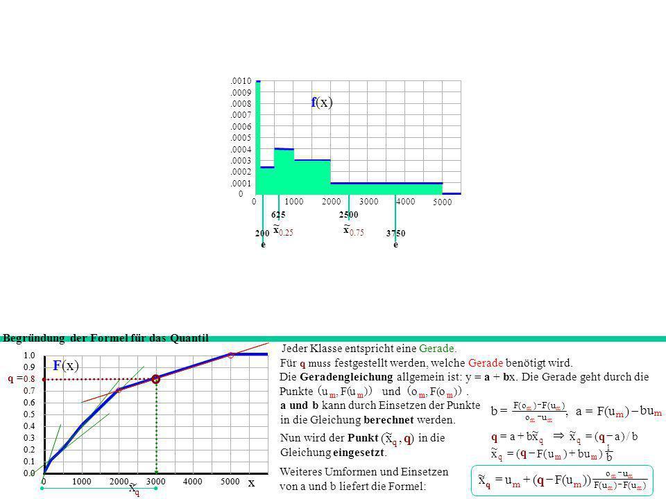 x ~ ¼ x ~ ¼ Gesucht:, daher ist q = 0.25. Index m = 3. Erst hier ist F(o 3 ) > 0.25. u 3 = 500. F(u 3 ) = F(500) = 0.20. Daher ist das 1. Quartil = 50