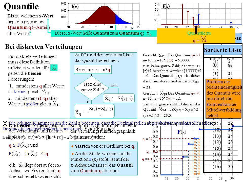 -2² n 1i 2 iy ) y y(:sq 1n :Var(y) y Im Variablen-Raum Geometrische Interpretation der Varianz Die Abweichungen vom Mittelwert werden quadriert und können als Flächen-Quadrate dargestellt werden.