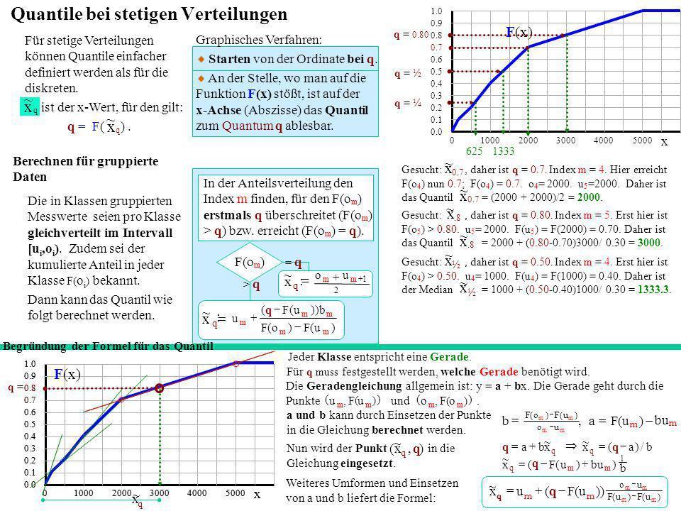 Bei linksschiefen Verteilungen ist das arithmetische Mittel links(kleiner) vom Median.