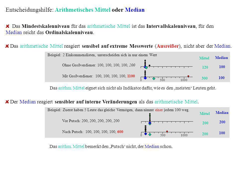 Entscheidungshilfe: Arithmetisches Mittel oder Median Das Mindestskalenniveau für das arithmetische Mittel ist das Intervallskalenniveau, für den Medi