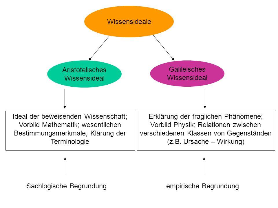 Aristotelisches Wissensideal Galileisches Wissensideal Ideal der beweisenden Wissenschaft; Vorbild Mathematik; wesentlichen Bestimmungsmerkmale; Kläru
