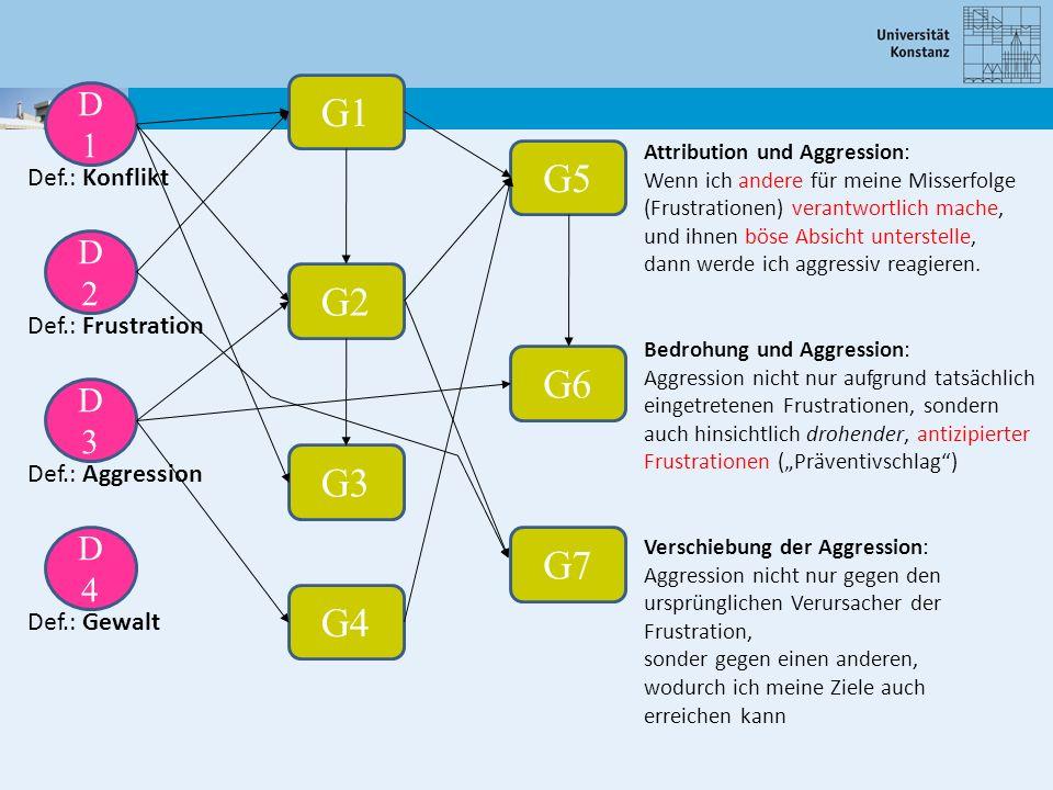 D1D1 D2D2 D3D3 D4D4 Def.: Konflikt Def.: Frustration Def.: Aggression Def.: Gewalt G1 G2 G3 G4 G5 G6 Attribution und Aggression: Wenn ich andere für m