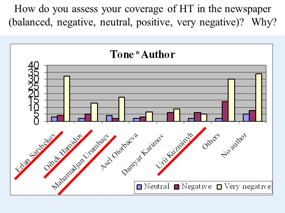 How do you assess your coverage of HT in the newspaper (balanced, negative, neutral, positive, very negative)? Why?