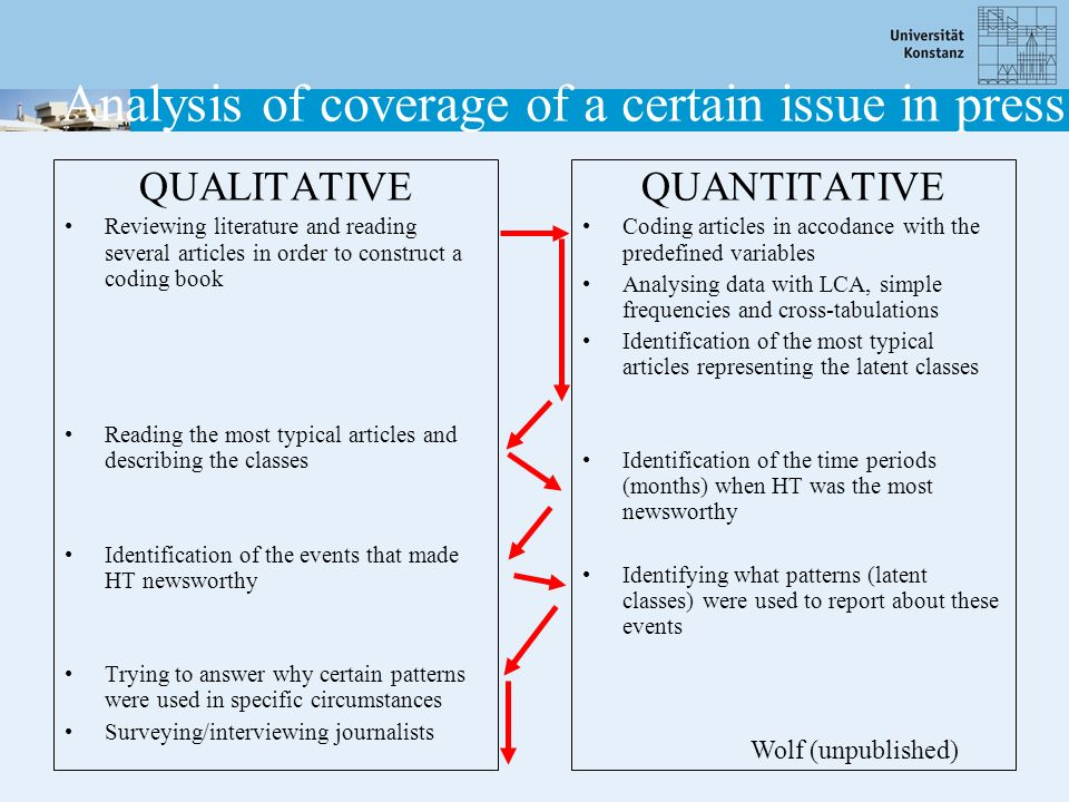 Analysis of coverage of a certain issue in press QUALITATIVE Reviewing literature and reading several articles in order to construct a coding book Rea