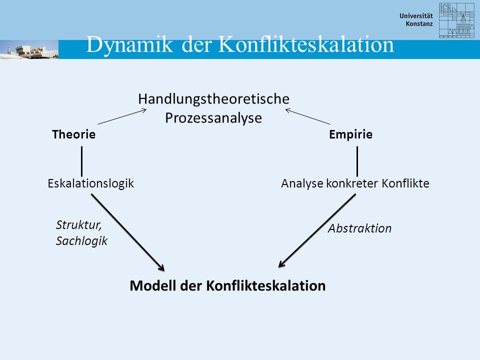 Handlungstheoretische Prozessanalyse TheorieEmpirie EskalationslogikAnalyse konkreter Konflikte Modell der Konflikteskalation Struktur, Sachlogik Abstraktion Dynamik der Konflikteskalation