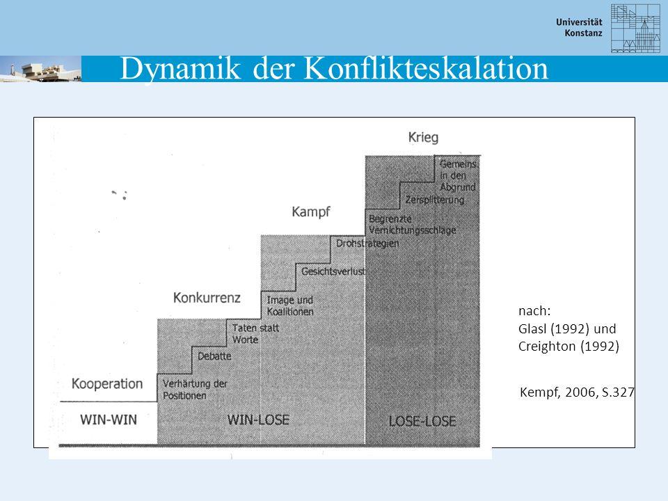 nach: Glasl (1992) und Creighton (1992) Kempf, 2006, S.327