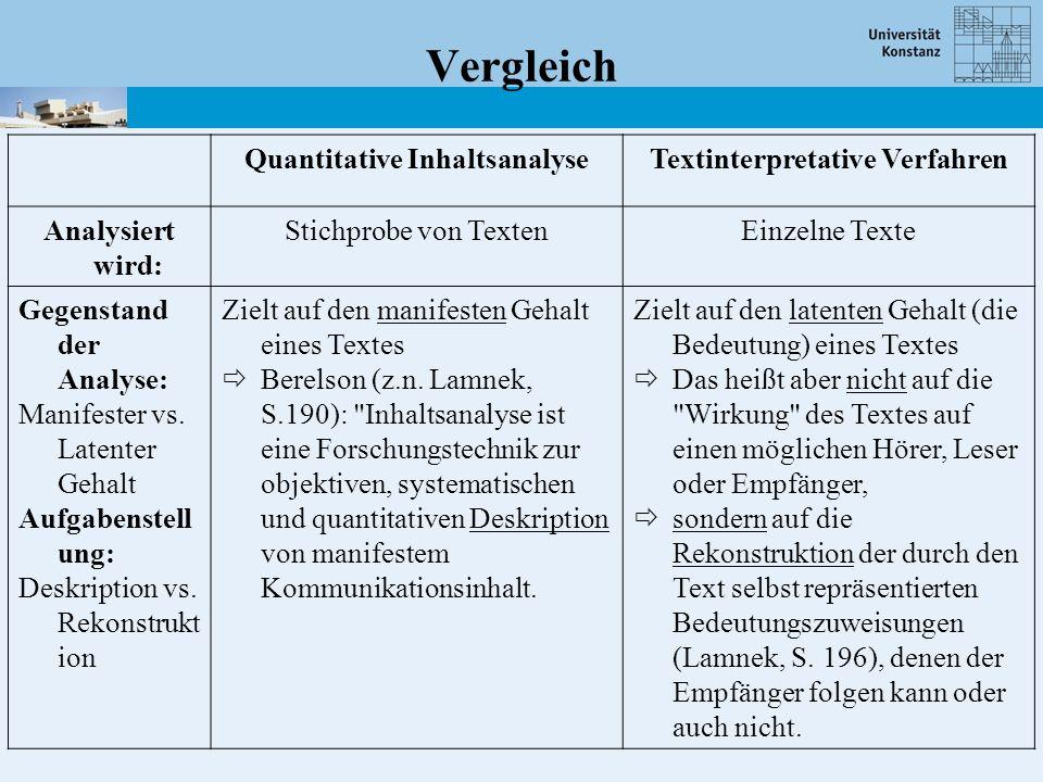 Vergleich Quantitative InhaltsanalyseTextinterpretative Verfahren Analysiert wird: Stichprobe von TextenEinzelne Texte Gegenstand der Analyse: Manifes
