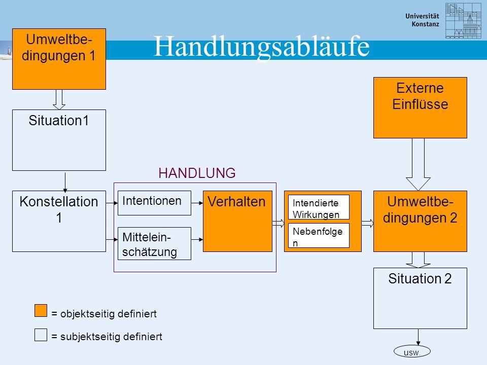Situation1 Umweltbe- dingungen 1 Konstellation 1 Externe Einflüsse Umweltbe- dingungen 2 Intendierte Wirkungen Nebenfolge n Verhalten Intentionen Mitt