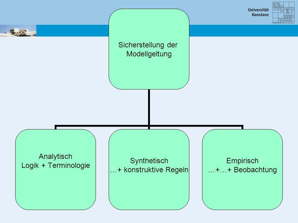 Sicherstellung der Modellgeltung Analytisch Logik + Terminologie Klassische Testtheorie Der Kalkül (Gulliksen) Ein Modell (Novick) Synthetisch …+ konstruktive Regeln Wahrscheinlichkeitstheorie Der Kalkül (Kolmogoroff) Ein Modell (Lorenzen) Empirisch …+…+ Beobachtung Rasch-Modell Der Kalkül Modellgeltungstests
