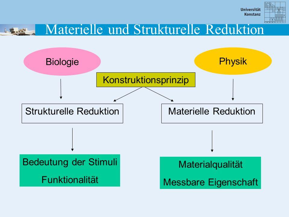 Biologie Physik Strukturelle ReduktionMaterielle Reduktion Bedeutung der Stimuli Funktionalität Materialqualität Messbare Eigenschaft Konstruktionspri