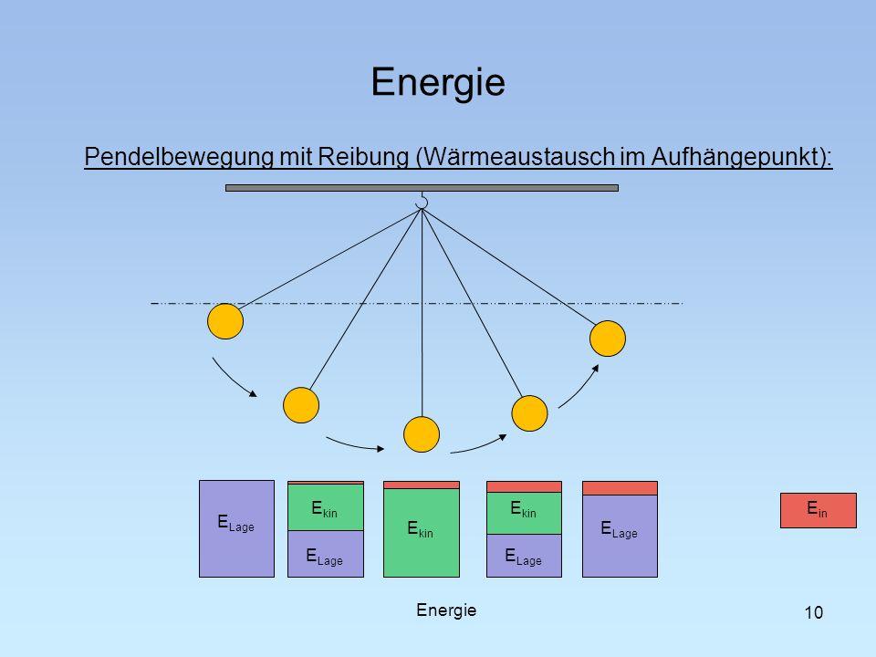 Energie Pendelbewegung mit Reibung (Wärmeaustausch im Aufhängepunkt): 10 E Lage E kin E Lage E kin E in Energie