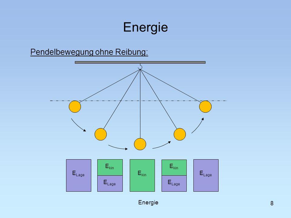 8 Pendelbewegung ohne Reibung: E Lage E kin E Lage E kin E Lage E kin Energie