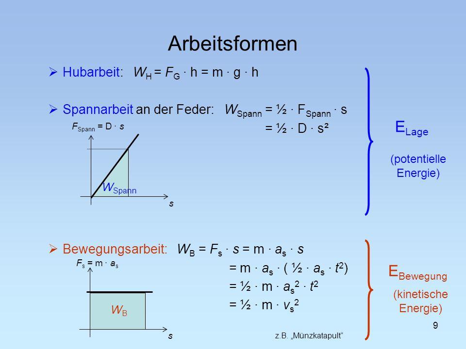 Hubarbeit: W H = F G · h = m · g · h Spannarbeit an der Feder: W Spann = ½ · F Spann · s = ½ · D · s² Bewegungsarbeit: W B = F s · s = m · a s · s = m