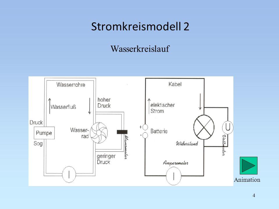 Stromkreismodell 2 Wasserkreislauf 4 Animation