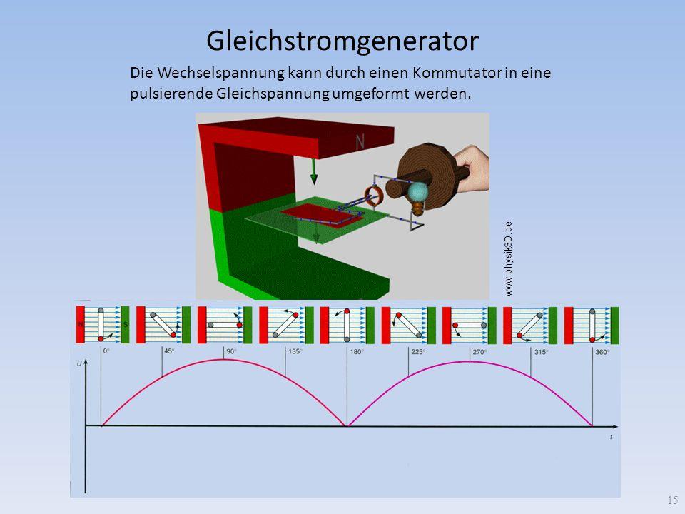 Gleichstromgenerator Die Wechselspannung kann durch einen Kommutator in eine pulsierende Gleichspannung umgeformt werden. 15 www.physik3D.de