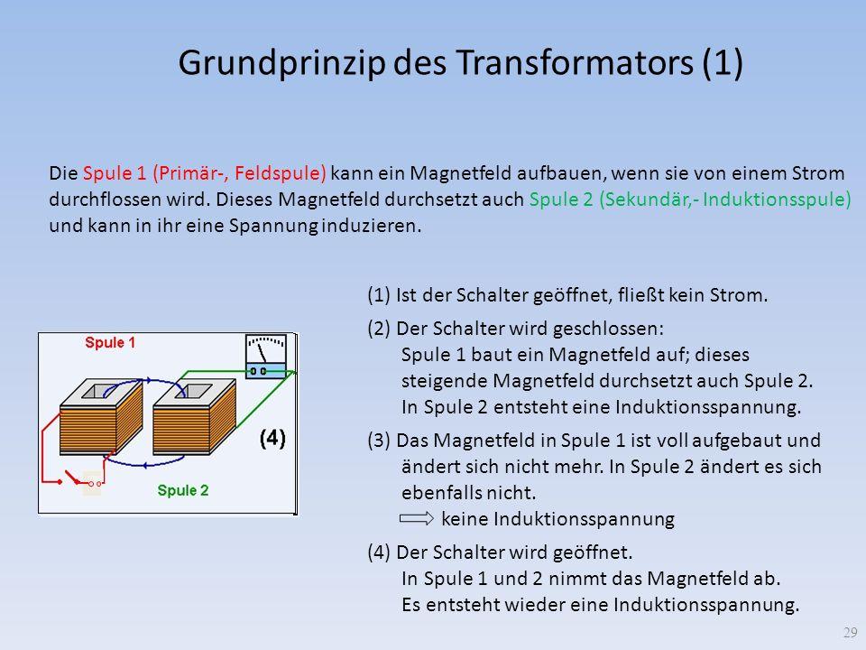 Grundprinzip des Transformators (1) Die Spule 1 (Primär-, Feldspule) kann ein Magnetfeld aufbauen, wenn sie von einem Strom durchflossen wird. Dieses