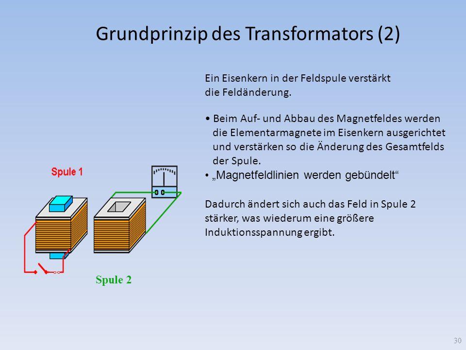 Grundprinzip des Transformators (2) Ein Eisenkern in der Feldspule verstärkt die Feldänderung. Beim Auf- und Abbau des Magnetfeldes werden die Element