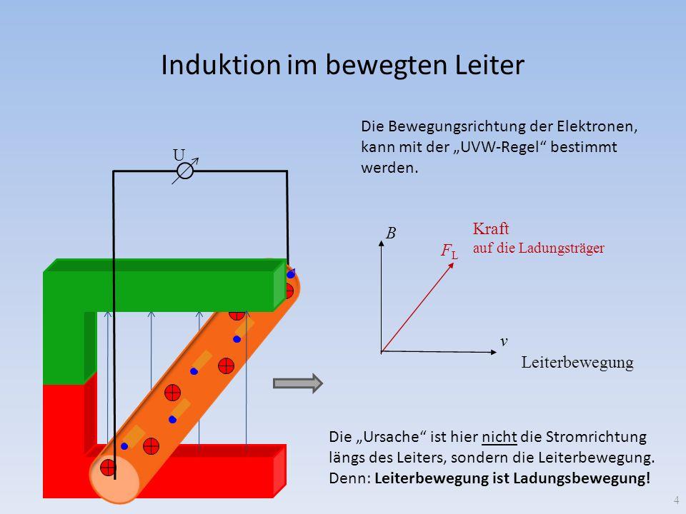 Induktion im bewegten Leiter B U 4 Kraft auf die Ladungsträger Die Bewegungsrichtung der Elektronen, kann mit der UVW-Regel bestimmt werden. FLFL Die