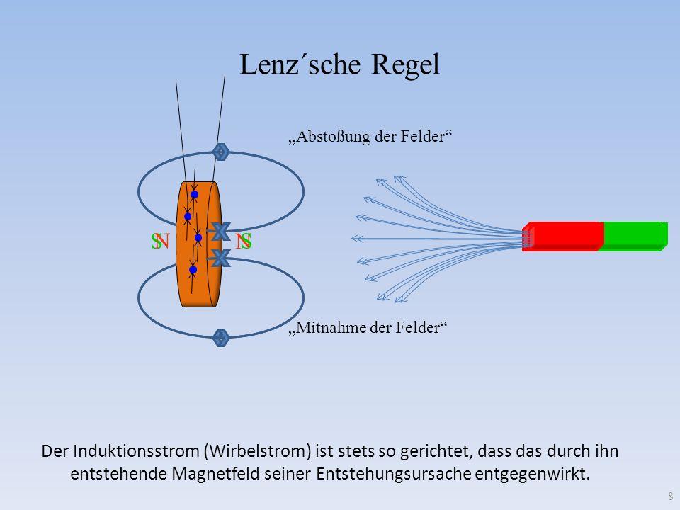 Wirbelströme 2 Bei Bewegung eines leitenden Materials in einem inhomogenen Magnetfeld beschleunigt die Lorentzkraft die Ladungsträger zu einem Strom senkrecht zur Richtung von Feld und Geschwindigkeit Zum Ladungsausgleich fließt der Strom im Magnetfeld- freien Raum wieder zurück Ein Magnetfeld-freier Raum im Leiter ist daher Voraussetzung für Wirbelströme (inhomogenes Magnetfeld)