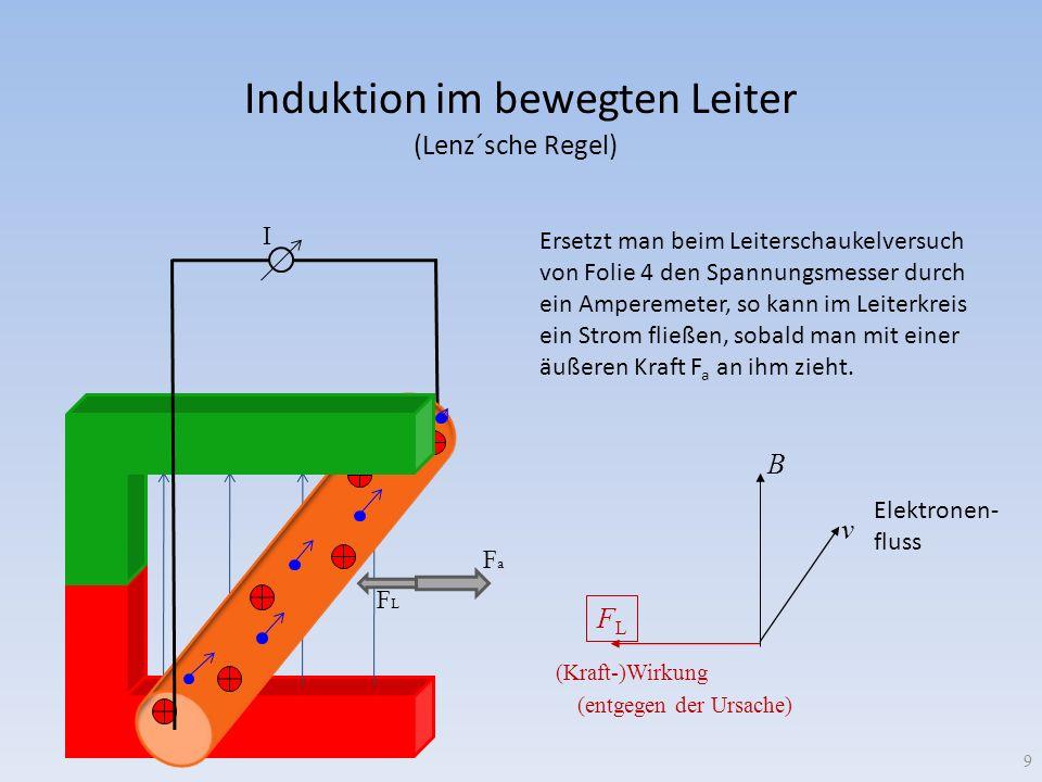 Induktion im bewegten Leiter FLFL B v I 9 (entgegen der Ursache) (Kraft-)Wirkung FaFa FLFL Ersetzt man beim Leiterschaukelversuch von Folie 4 den Span