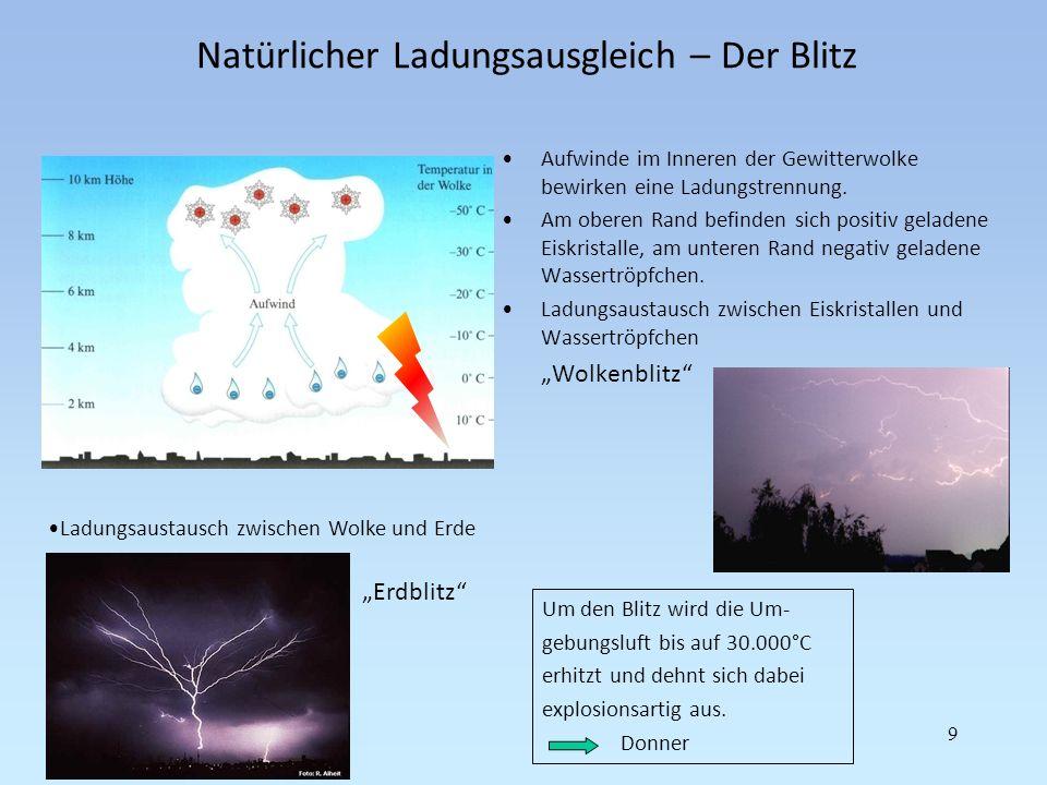 Natürlicher Ladungsausgleich – Der Blitz Aufwinde im Inneren der Gewitterwolke bewirken eine Ladungstrennung. Am oberen Rand befinden sich positiv gel
