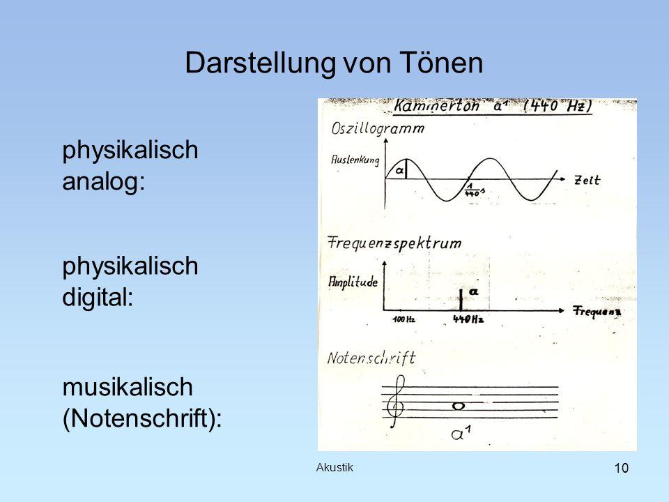 Darstellung von Tönen physikalisch analog: Akustik 10 physikalisch digital: musikalisch (Notenschrift):