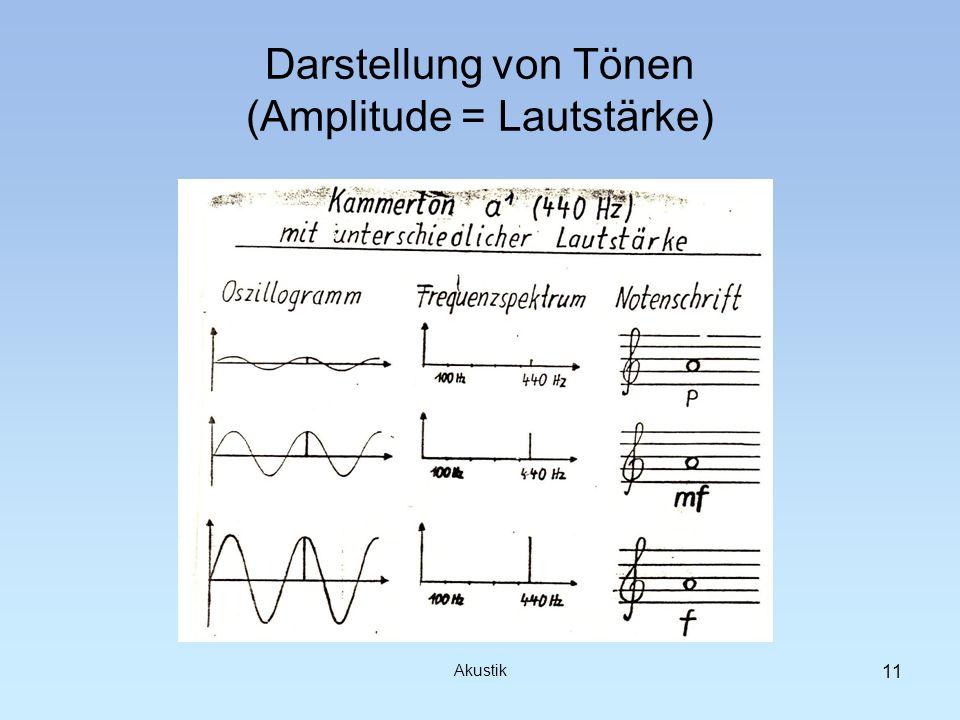 Darstellung von Tönen (Amplitude = Lautstärke) Akustik 11