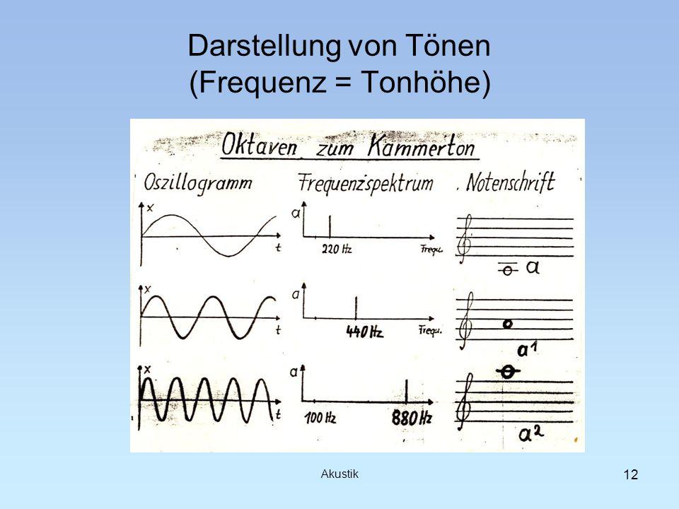 Darstellung von Tönen (Frequenz = Tonhöhe) Akustik 12