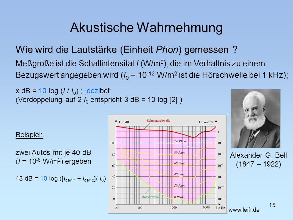 Akustische Wahrnehmung Wie wird die Lautstärke (Einheit Phon) gemessen ? 15 Meßgröße ist die Schallintensität I (W/m 2 ), die im Verhältnis zu einem B