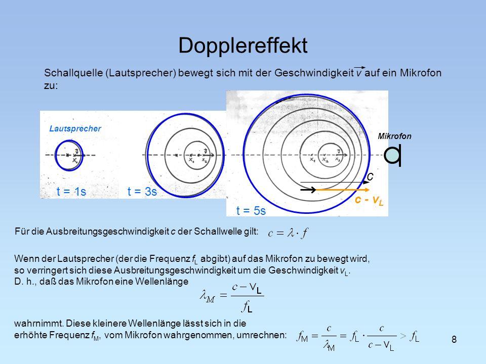 Dopplereffekt Schallquelle (Lautsprecher) bewegt sich mit der Geschwindigkeit v auf ein Mikrofon zu: 8 Für die Ausbreitungsgeschwindigkeit c der Schal