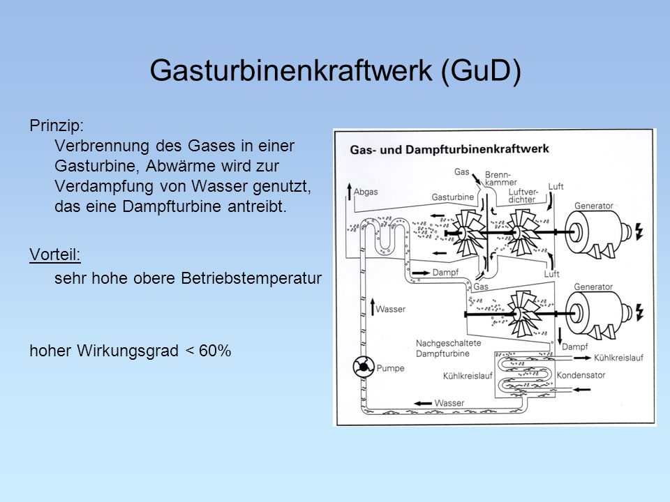 Gasturbinenkraftwerk (GuD) Prinzip: Verbrennung des Gases in einer Gasturbine, Abwärme wird zur Verdampfung von Wasser genutzt, das eine Dampfturbine