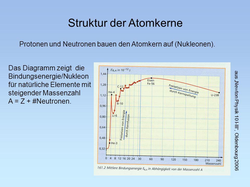 Das Diagramm zeigt die Bindungsenergie/Nukleon für natürliche Elemente mit steigender Massenzahl A = Z + #Neutronen.