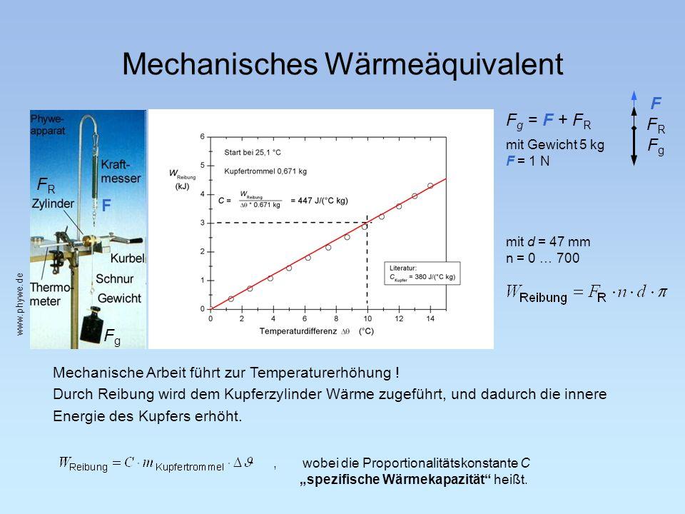 Mechanisches Wärmeäquivalent Mechanische Arbeit führt zur Temperaturerhöhung ! Durch Reibung wird dem Kupferzylinder Wärme zugeführt, und dadurch die